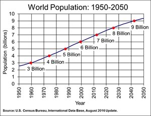 Estimate world population growth U.S. Census Bureau August 2016.